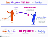 Direct and Indirect Object Explanation w/ Subject and Verb
