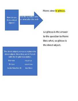 Direct object rules