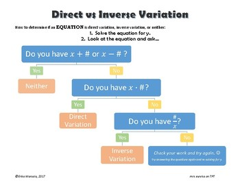Direct vs Inverse Variation - Help for determining what you have