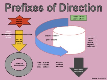 Directional Prefixes Chart for ESL