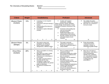 Disappearing Spoon Rubric