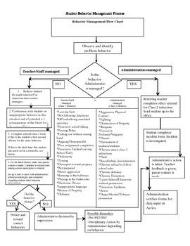 Discipline Flow Chart for Teachers