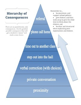 Discipline Hierarchy and Consequences