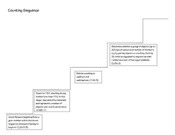 Discount Bundle! Common Core Progression Steps for Differentiation