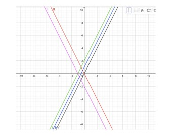 Discovering the difference between proportional lines and non-proportional lines