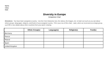 Discovery Education, Grade 7 SS Techbook: Ch. 4.3 Explore p.2 Graphic Org