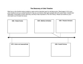 Discovery of Cells Timeline
