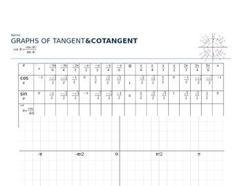Discovery of Tangent and Cotangent Graph