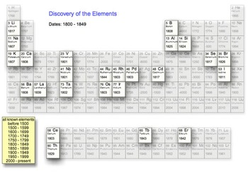 Discovery of the Elements