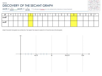 Discovery of the Secant and Cosecant Graph
