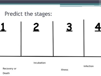 Diseases - Stages of Infectious Diseases (POWERPOINT)