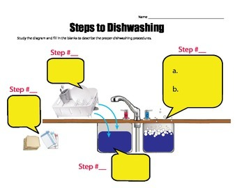 Dishwashing - Fill in the steps