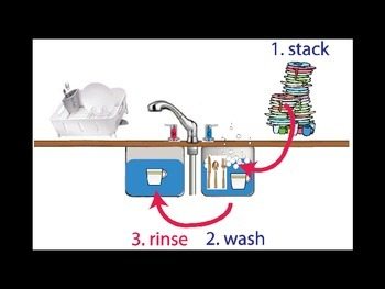 Dishwashing - step by step with 13 VISUALS in PPT