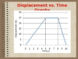 Displacement vs. Time Graphs