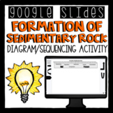 Distance Learning - Formation of Sedimentary Rock Diagram