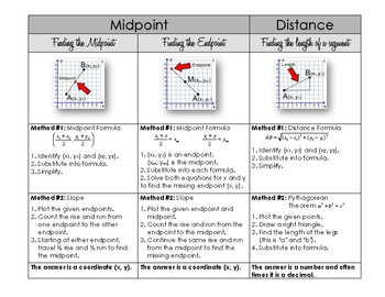 Distance & Midpoint in a Coordinate Plane