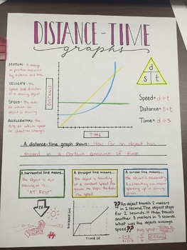 Distance time graphs graphic organizer by creativity meets cognition distance time graphs graphic organizer ccuart Image collections