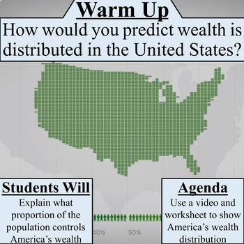 Distribution of Wealth in America