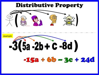 Distributive Property Activity Worksheet With Video