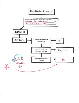 Distributive Property - Flow Map (7.EE.1; Mathematical Practices 1,2,3,5,7)