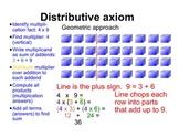 Distributive axiom through geometric patterns
