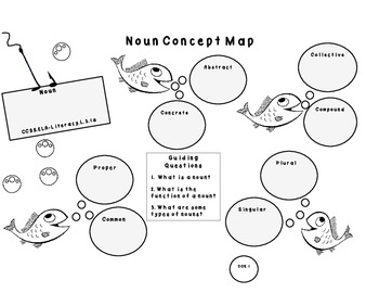 Dive into Nouns: Common Core Instructional Graphic Organizers for Nouns