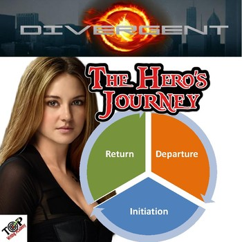 Divergent Hero's Journey Activity