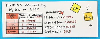Dividing Decimals Interactive Notebook Foldable by Math Doodles
