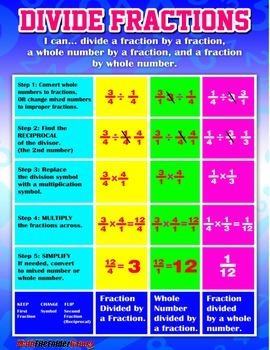 Dividing Fraction Anchor Chart {Poster and Cards}