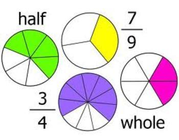 Dividing Fractions Flipchart