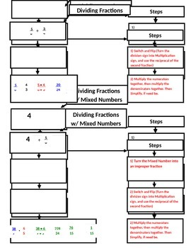 Dividing Fractions Flow Map (7.NS.2;7.NS.3; Mathematical Practices: 1, 3, 4)