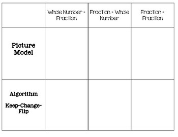 Dividing Fractions Graphic Organizer