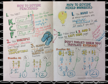 Dividing Fractions & Mixed Numbers - Doodle Note Brochure for INB