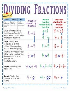 Dividing Fractions Wall Chart