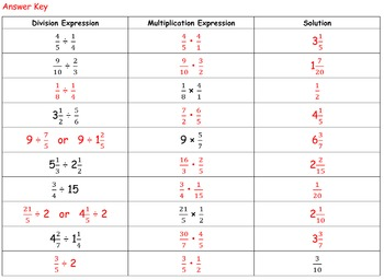 Dividing Fractions and Mixed Numbers Content Frames