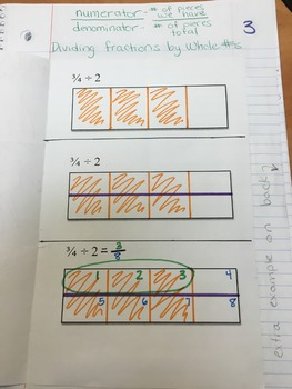 Dividing Fractions by Whole Numbers ENGAGE NY Foldable Interactive Notebook