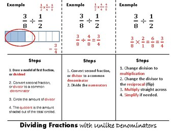 Dividing Fractions with Unlike Denominators Foldable