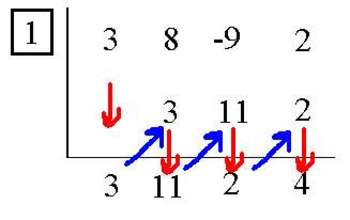 Dividing Polynomials (Synthetic Division) Worksheet