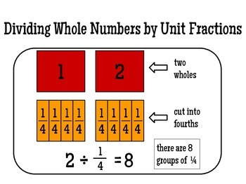 Dividing Whole Numbers by Unit Fractions and Unit Fractions by Whole Numbers PPT