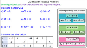 Dividing with Negative Numbers Math Lesson