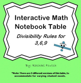 Divisibility Rules: 3,6,9