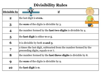 Divisibility Rules Chart Poster, Divisibility Rules Reference Poster