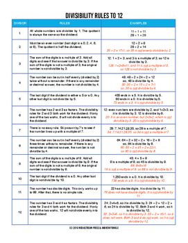 Divisibility Rules Cheat Sheet - Rules up to 12 with example counterexample