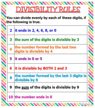 Divisibility Rules Poster 22h X 19W
