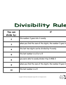 Divisibility Rules Sheet