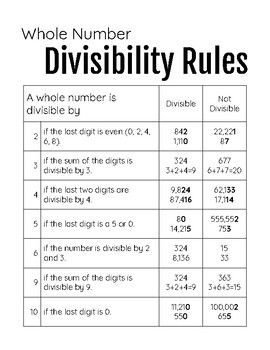 Divisibility Rules--Student Reference Sheet