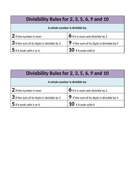Divisibility Rules Visual Support