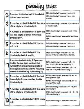 Divisibility Rules with Examples Printable