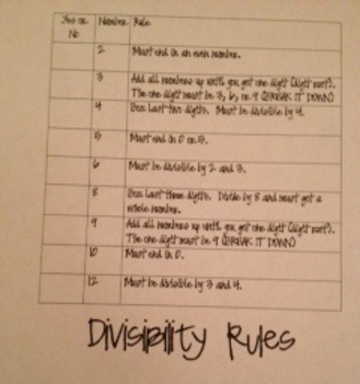 Divisibilty Rules Made Easy!