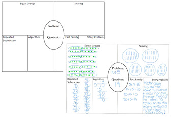 Division Graphic Organizer- TEKS 3.4.H, 3.4.K